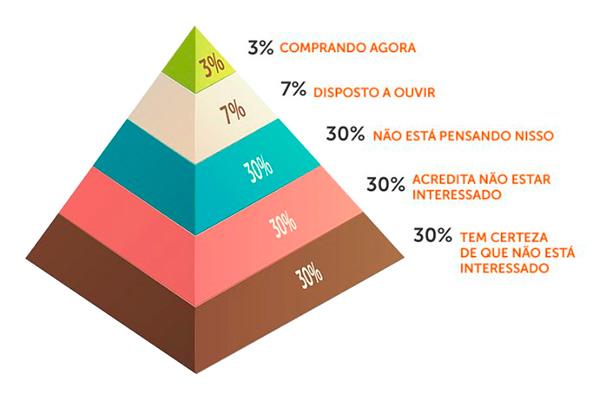 Piramide do Consumidor - Chet Holmes